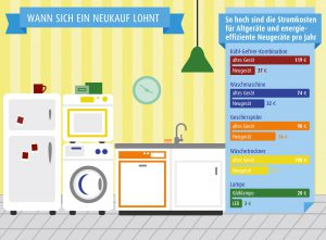 Die Unterschiede bei den Stromkosten zwischen Altgeräten und energieeffizienten Neugeräten sind deutlich spürbar. Foto: djd/LichtBlick SE